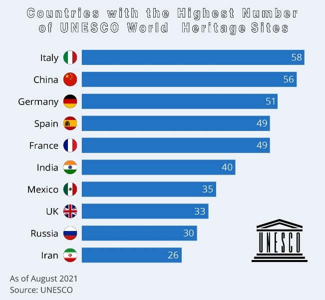 Number of UNESCO world heritage sites in Iran