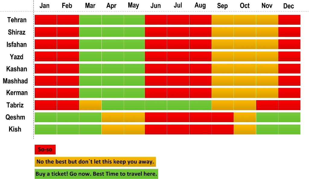 Best Time to Visit Iran Destination Month by Month Graph