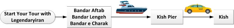Ferry Flowchart Guide for Travel to Kish