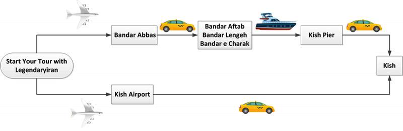 Airplane Flowchart Guide for Travel to Kish