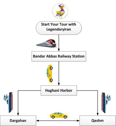 Train Flowchart Guide for Travel to Qeshm